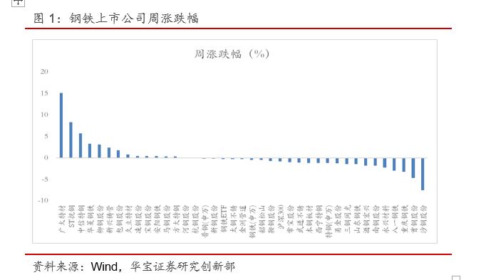 海外需求偏弱,引发钢材和钢坯出口转向中国--钢铁行业周报