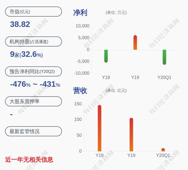 金一文化:持股5%以上股东钟葱持有的公司股份约6279万股被轮候冻结,期限为36个月