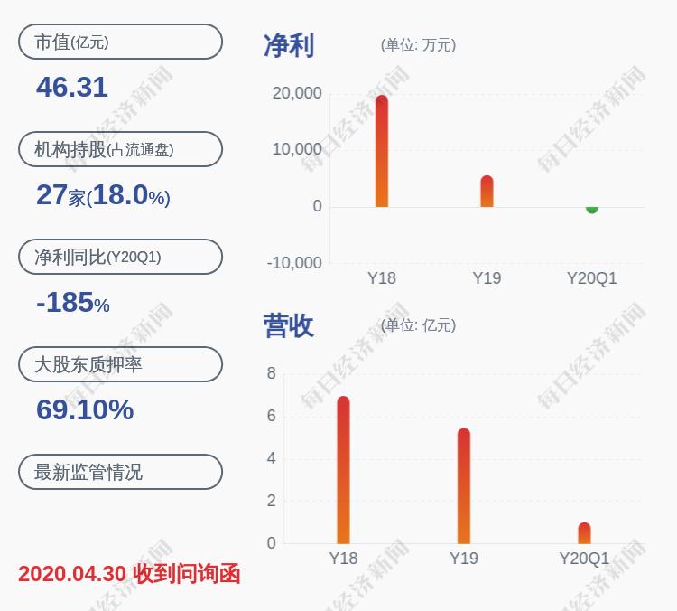 恒信东方:恒信东方文化股份有限公司拟解除质押约870万股