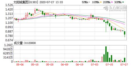 《异动股》太阳城(01383)跌10% 报0.81元