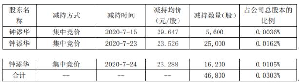 易尚展示股东钟添华减持4.68万股 套现约110.1万元
