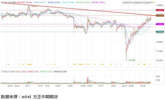 锡:美元弱势助力偏强震荡 宏观风险因素或带来利空