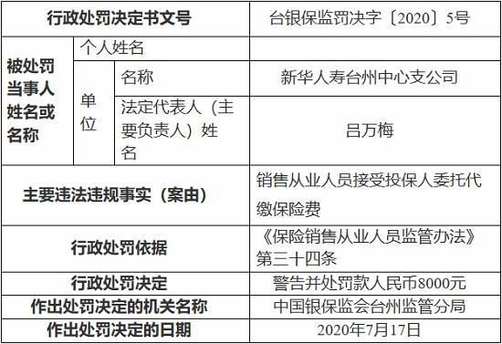 新华人寿台州中心支公司因接受投保人委托代缴保险费 被罚8000元