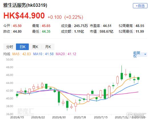 辉立:予雅生活服务(3319.HK)目标价48.4港元