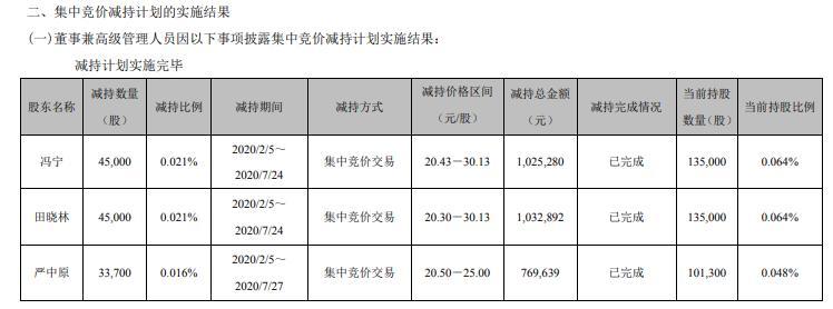 碳元科技3名高级管理人员合计减持12万股 套现合计约283万元