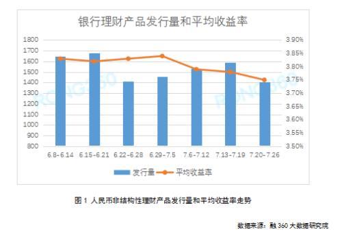 互联网存款利率小幅上涨 三类活期理财产品收益差距较大
