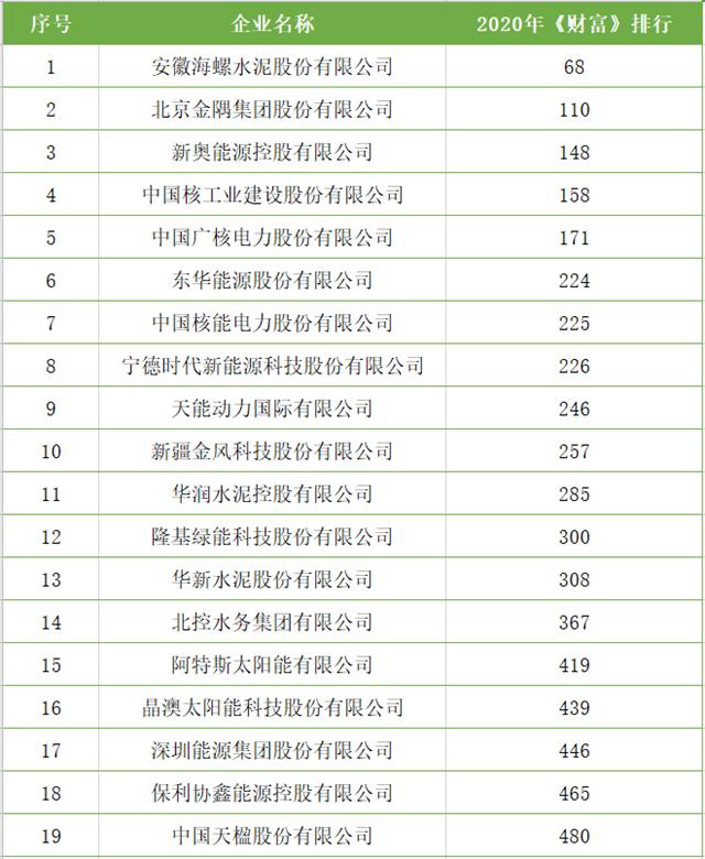 中国天楹、北控水务登2020年《财富》中国500强排行榜