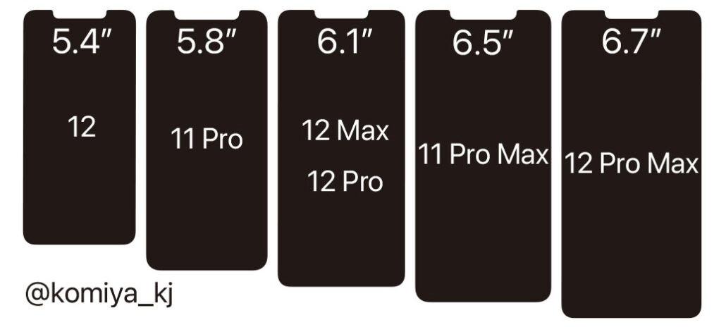 苹果 iPhone 12/Pro/Pro Max、iPhone 11 Pro/Max 屏幕尺寸 / 刘海对比图曝光