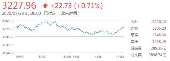 沪指涨0.71%成交额继续萎缩,北向资金连续4日净流出