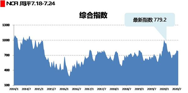 海上丝路指数:市场供需整体平稳 综合指数小幅下跌