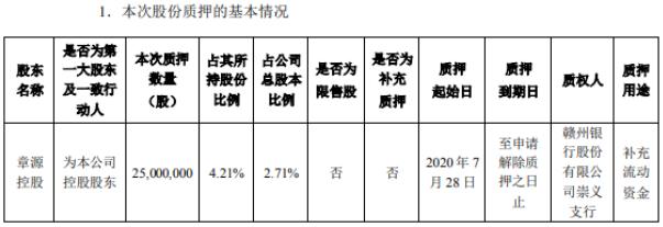章源钨业控股股东章源控股质押2500万股 用于补充流动资金