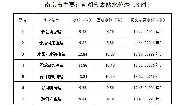 天富:时长江南京站天富水位978米图片