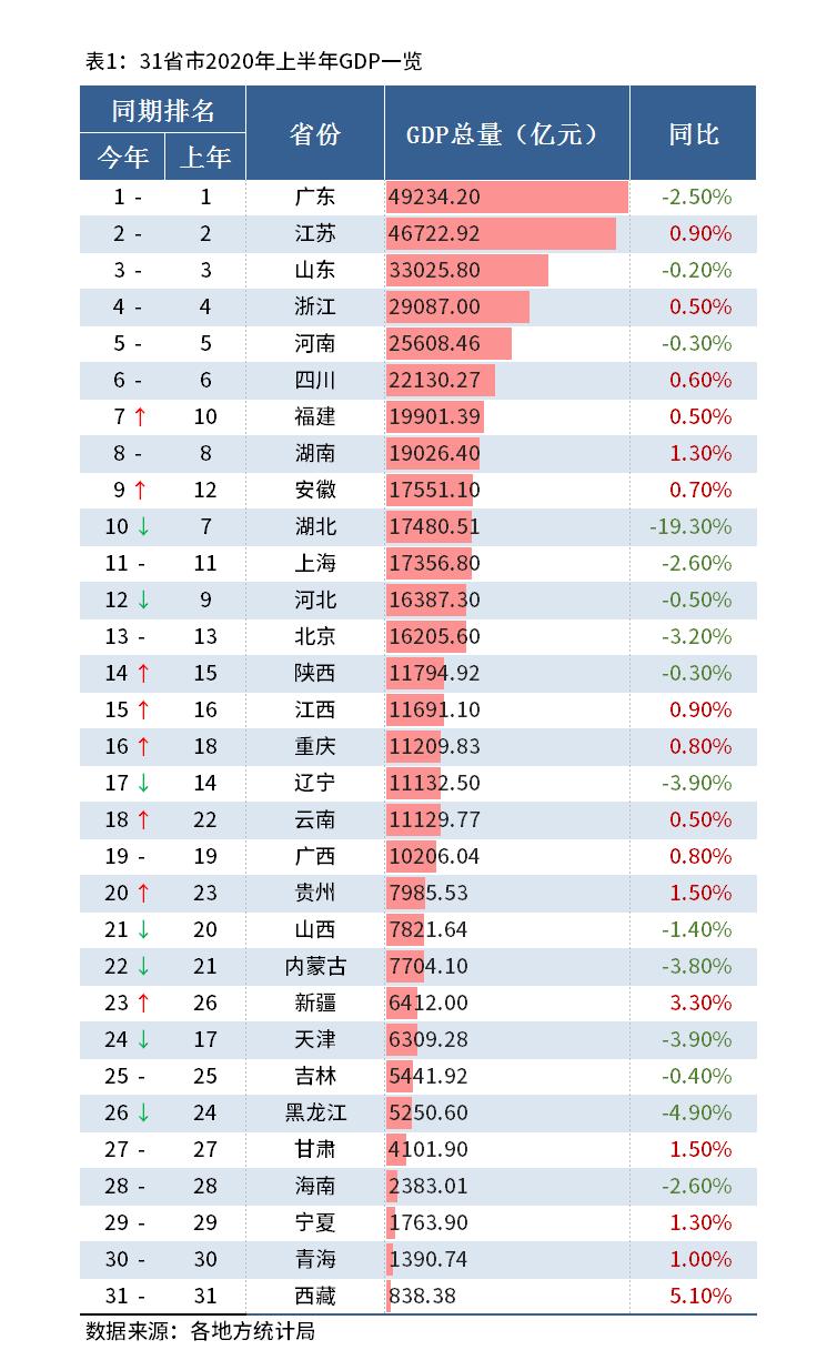 河南gdp浙江gdp_五年内,河南GDP能否超越浙江