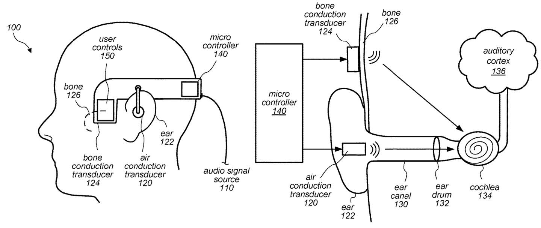 苹果申请骨传导专利,有望用于AirPods