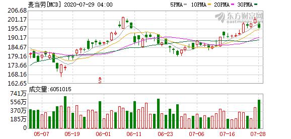 盈透证券:美股点评 波音、Shopify与麦当劳