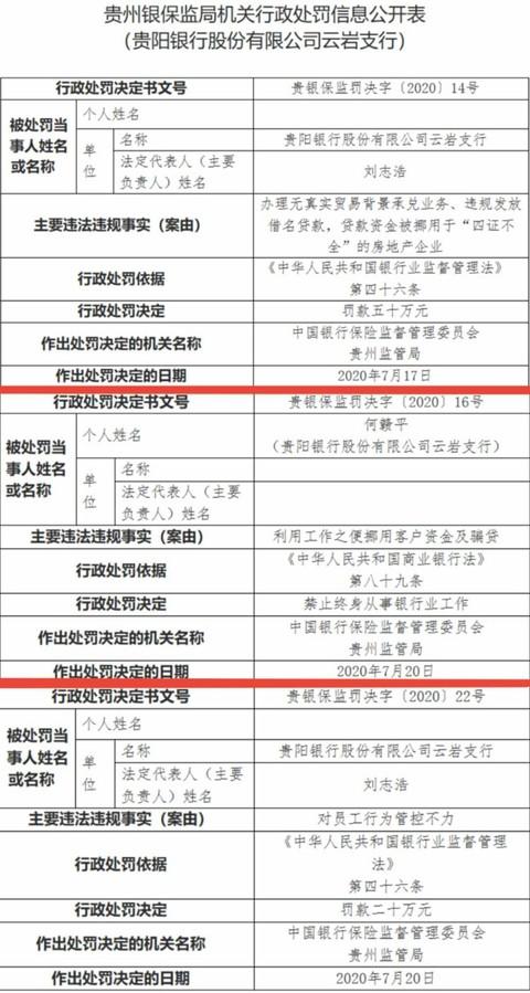 贵阳银行单日领九张罚单 一季度不良率增幅居上市银行之首