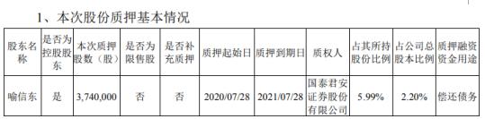 泰晶科技控股股东喻信东质押374万股 用于偿还债务