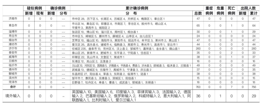 2020年7月28日0时至24时山东省新型冠状病毒肺炎疫情情况图片