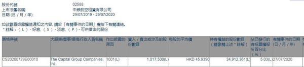 美国资本集团增持中银航空租赁101.75万股 每股作价45.939港元