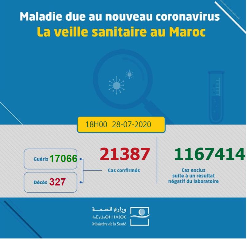 摩洛哥7月28日新增500例新冠肺炎确诊病例