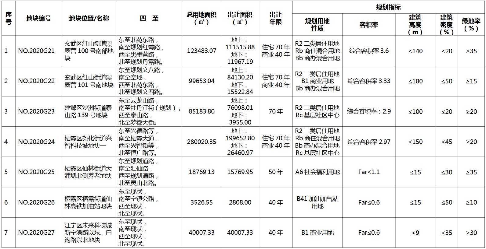 南京市184.3亿元出让7宗地块 宝龙、苏宁置业、豫园股份各有斩获