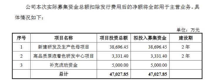 宝丽迪创业板发行上市获得受理:主营业务毛利率在19%左右