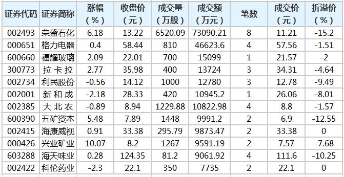 46股大宗交易超千万元 荣盛石化交易额最高