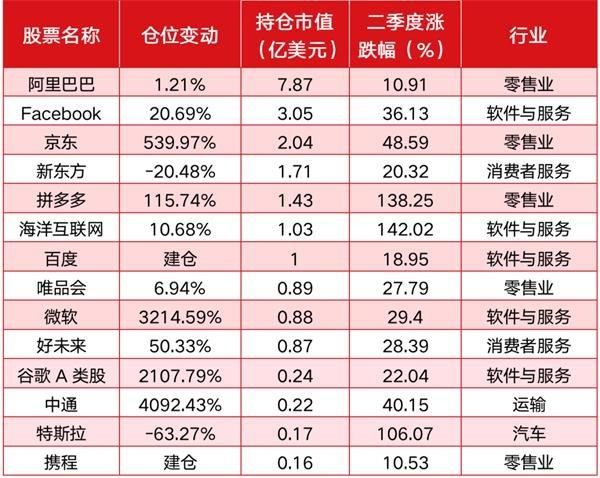 """景林海外持仓二季度或浮盈近40% 但""""大股票""""""""小仓位""""或使其错失更大机会"""
