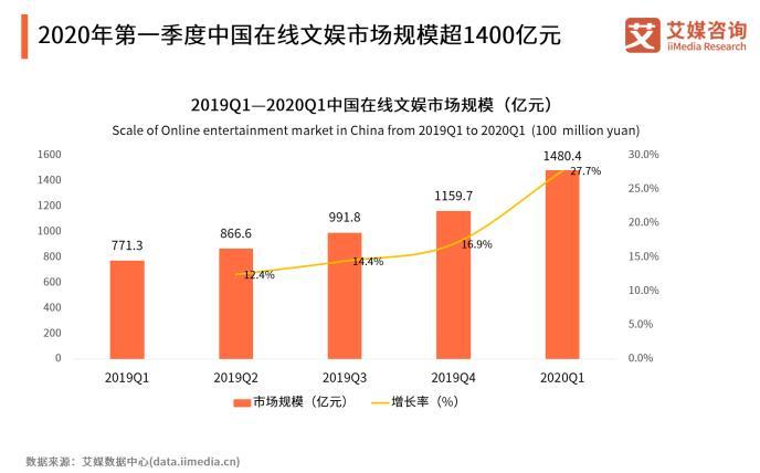 中国在线文娱市场规模将超5000亿元 中文在线构建多元优势的数字内容生态