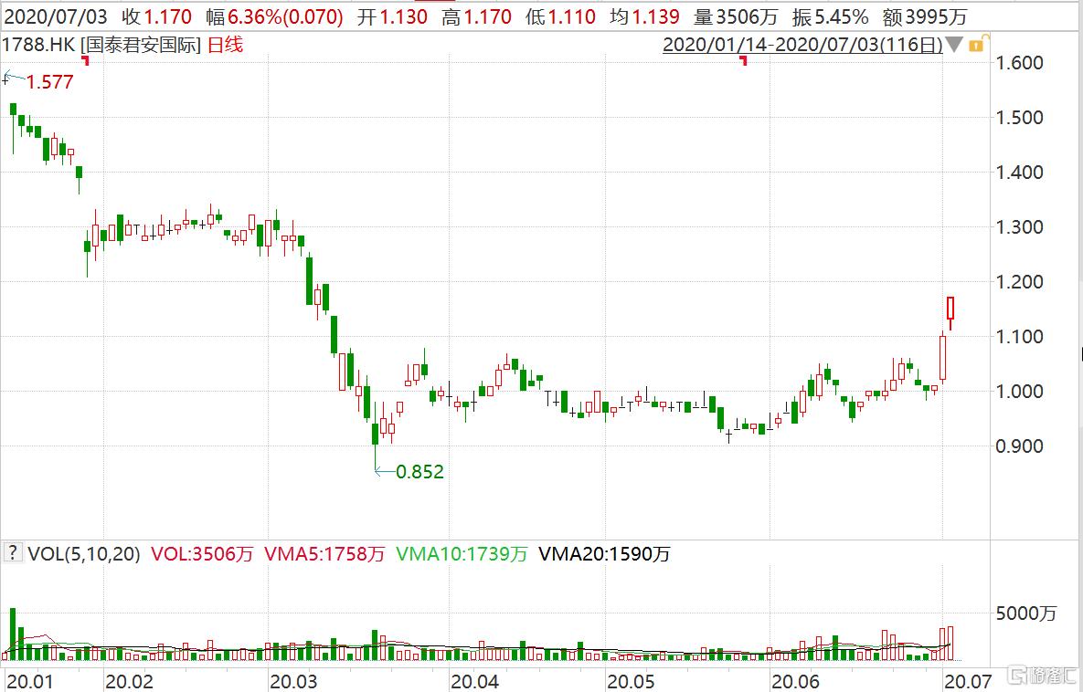 国泰君安国际(1788.HK)涨超6% 创近4个月新高