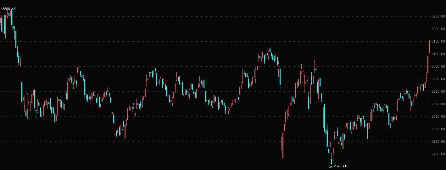 下周股市五大猜想:货币政策维持宽松,市场流行以大为美(附股)