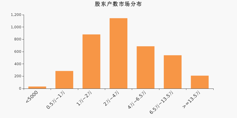 东方国信股东户数增加7.93%,户均持股16.72万元