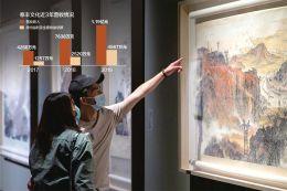 艺术品市场大到远超想象 泰丰文化从转赴港股上市