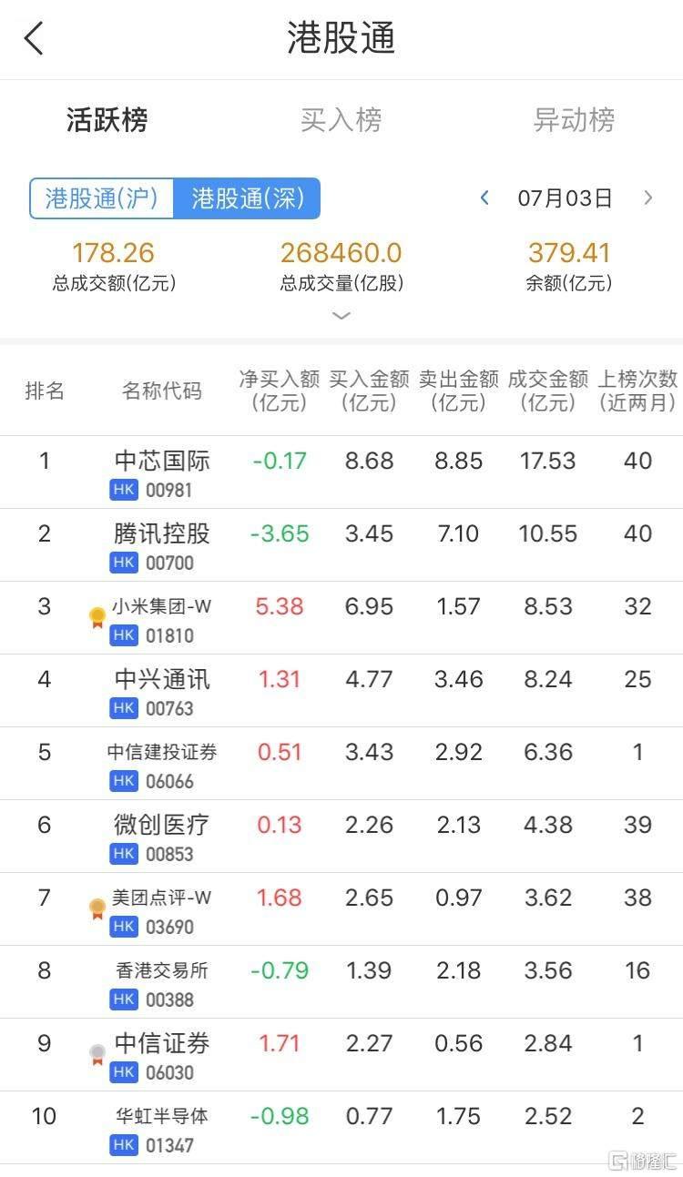 港股通净买入小米(1810.HK)9.47亿港元