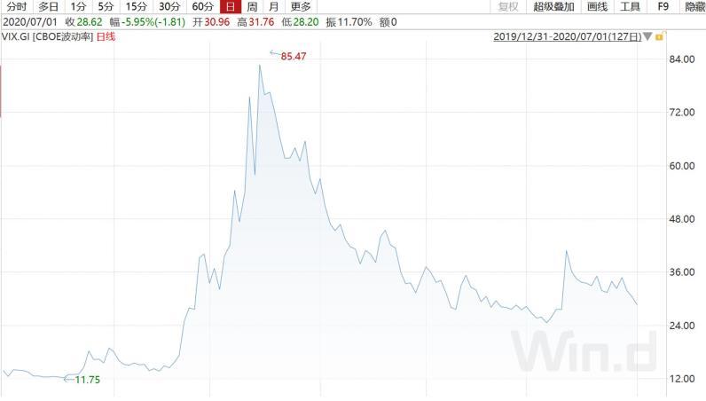 """""""恐慌指数""""连续三周下降,但华尔街押注十月波动率抬头"""