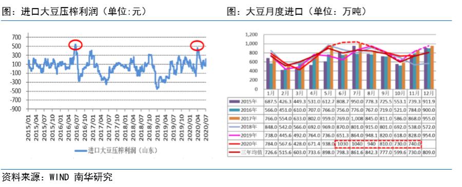 备受期待的豆粕市场在下半年等待东风 农产品