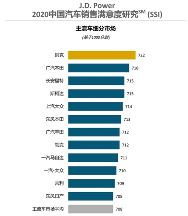 【中国汽车销售满意度排行榜出炉!丰田仅第