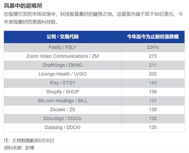 上半年涨得最猛的美股十大科技股:涨幅最高达324% Fastly(FSLY.US)凶猛!