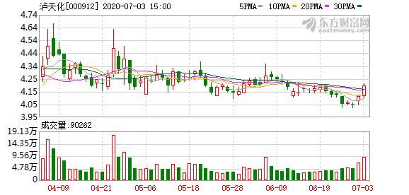 泸天化拟挂牌出售四川弘歆科技有限责任公司100%股权