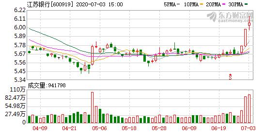 江苏银行股东凤凰集团方面增持公司1.094%股份