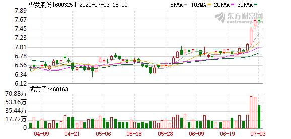 华发股份:上半年新增借款197.18亿元 占去年末净资产的45.54%
