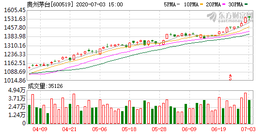 贵州茅台发生大宗交易 成交溢价率3.26%