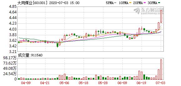 大同煤业(601001)龙虎榜数据(07-03)