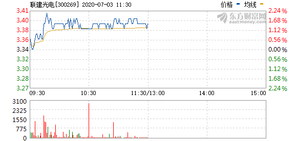 联建光电拟1元回购股份,作业绩补偿