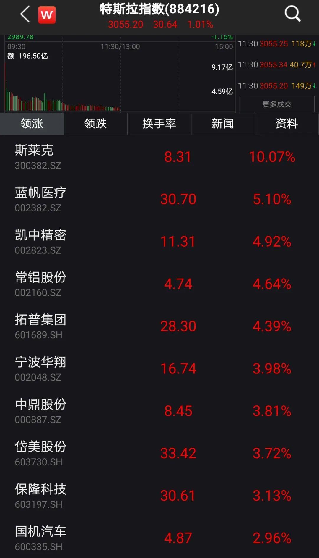 特斯拉再次飙升:A股概念股难以击败,第二季度交付量超出预期 特斯拉