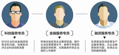 """为新经济企业助力 成都发布""""成长伙伴计划"""""""