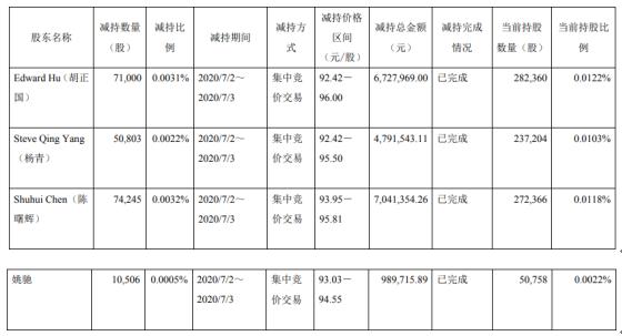 药明康德4名股东合计减持20.66万股 套现约1955.06万元