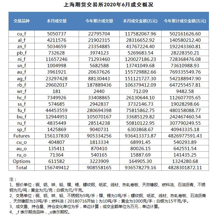 上海期货交易所新闻发布会(2020年7月3日)