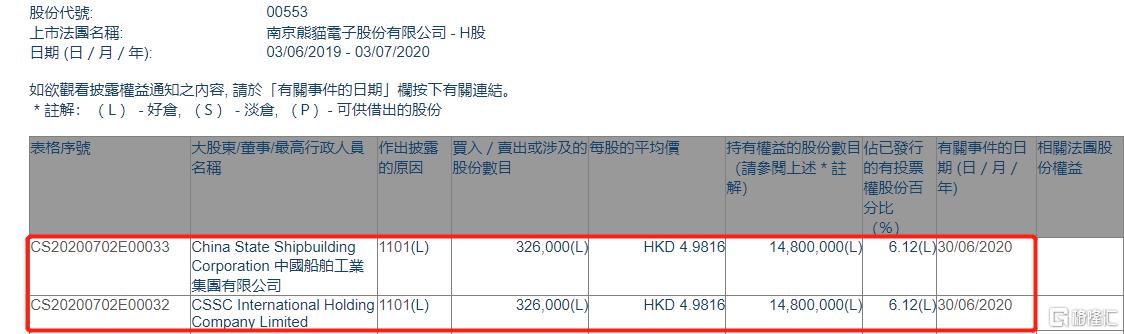 南京熊猫电子股份(00553.HK)获中国船舶工业集团增持32.6万股