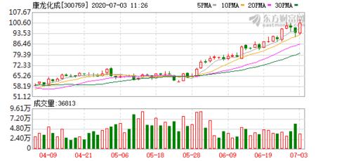 康龙化成股价又创新高 今日涨7.31%